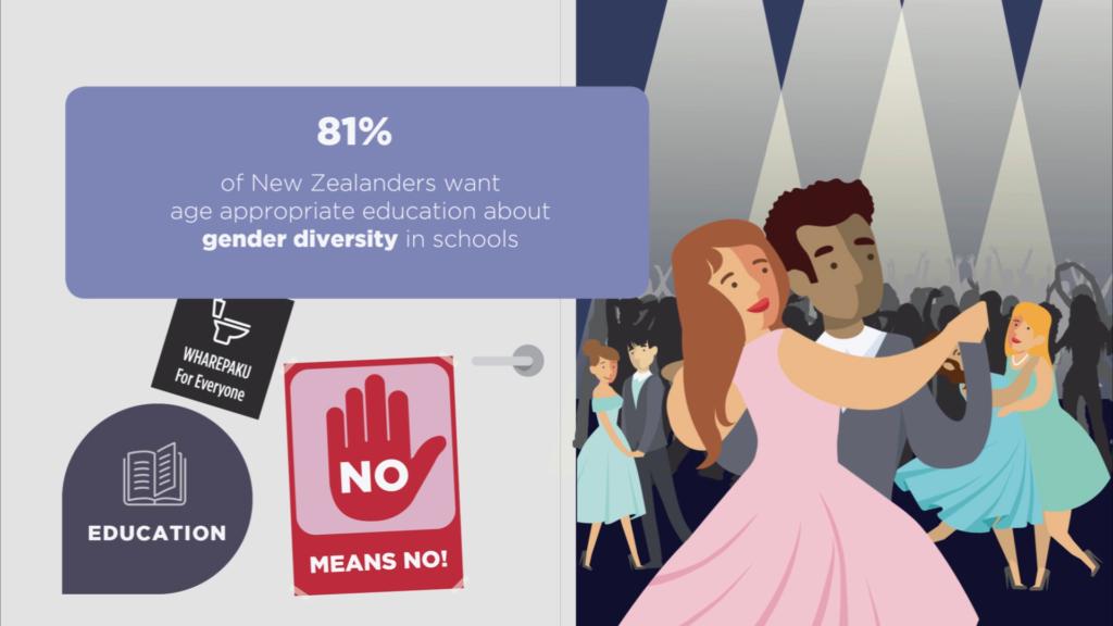 Gender Inequality - 22